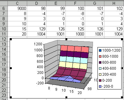 3d surface however consider the case where the x values are 8 9 10 15 and 20 the chart corresponding to this data set is shown on the right ccuart Images