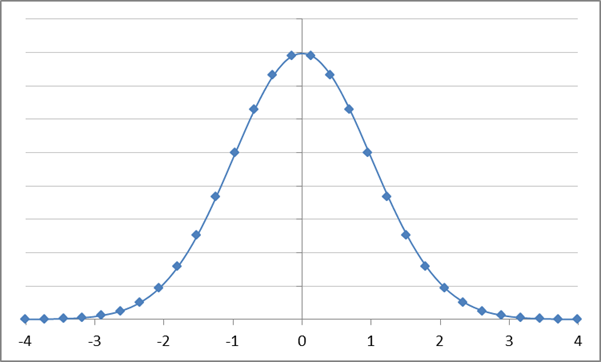 Drawing Lines With Excel : Draw a normal distribution curve