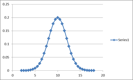 Bell Curve Template Excel 2010