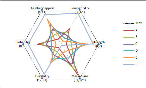 TM Custom Radar Chart Spider
