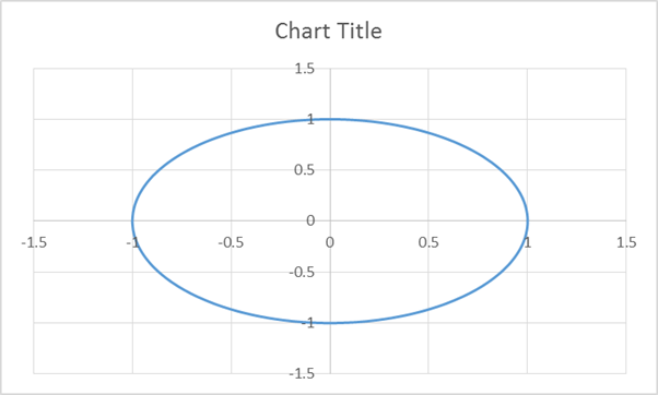 Draw a circle in an excel chart daily dose of excel figure 4 ccuart Choice Image
